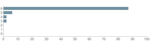 Chart?cht=bhs&chs=500x140&chbh=10&chco=6f92a3&chxt=x,y&chd=t:87,6,2,2,0,0,0&chm=t+87%,333333,0,0,10|t+6%,333333,0,1,10|t+2%,333333,0,2,10|t+2%,333333,0,3,10|t+0%,333333,0,4,10|t+0%,333333,0,5,10|t+0%,333333,0,6,10&chxl=1:|other|indian|hawaiian|asian|hispanic|black|white